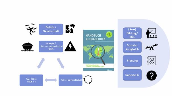 Notwendige Maßnahmen für den Klimaschutz in Deutschland